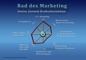 Online-Marketing-Online-Zustand-Großunternehmen