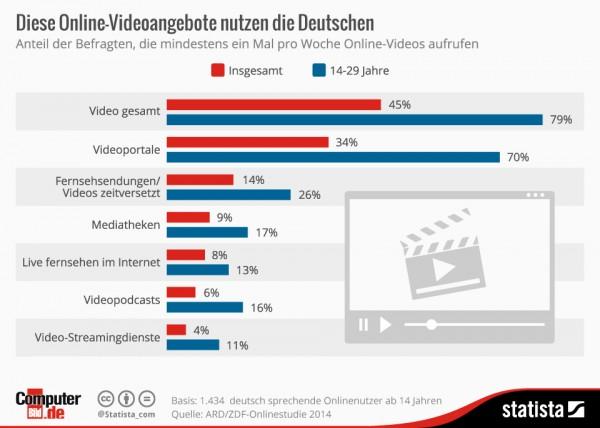 infografik_2764_Diese_Online_Videoangebote_nutzen_die_Deutschen_n
